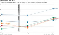 Η Apple πίσω από Microsoft, Samsung και Sony στην ικανοποίηση πελατών