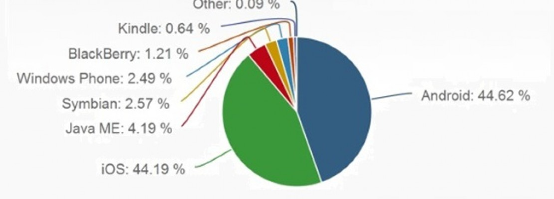 Εφτά φορές περισσότερο χρόνο στο Internet περνούν οι χρήστες iOS σε σχέση με τους χρήστες Android