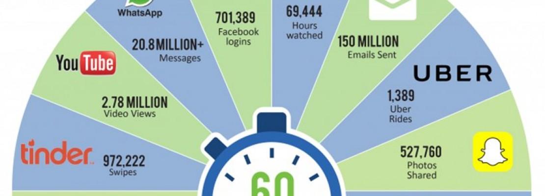 Ούτε που φαντάζεστε πόσα συμβαίνουν μέσα σε ένα «διαδικτυακό» λεπτό…