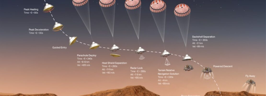 """Το ρομπότ """"Perseverance"""" της NASA ετοιμάζεται να προσεδαφιστεί στον Άρη"""